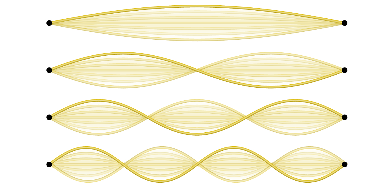 This figure shows four one-dimensional standing waves. The waves are shown in a tan color and are composed of curves to represent standing waves that can be generated using string. The first image at the top of the figure shows a single long wave with no nodes, or points where the string appears to cross between the endpoints at the left and right sides of the figure. The second diagram just below shows a single node at the center of the wave, which divides the wave into two identical halves to the left and right. The third diagram shows two nodes, dividing the image into three identical parts to the left, center, and right. Similarly, the last image at the bottom of the figure shows three nodes, dividing the image into four identical parts.