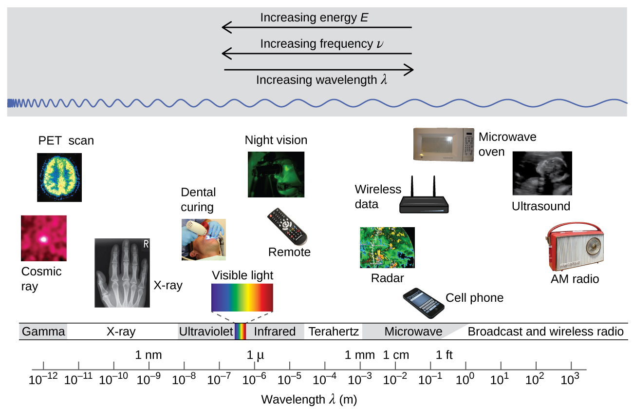 """The figure includes a portion of the electromagnetic spectrum which extends from gamma radiation at the far left through x-ray, ultraviolet, visible, infrared, terahertz, and microwave to broadcast and wireless radio at the far right. At the top of the figure, inside a grey box, are three arrows. The first points left and is labeled, """"Increasing energy E."""" A second arrow is placed just below the first which also points left and is labeled, """"Increasing frequency nu."""" A third arrow is placed just below which points right and is labeled, """"Increasing wavelength lambda."""" Inside the grey box near the bottom is a blue sinusoidal wave pattern that moves horizontally through the box. At the far left end, the waves are short and tightly packed. They gradually lengthen moving left to right across the figure, resulting in significantly longer waves at the right end of the diagram. Beneath the grey box are a variety of photos aligned above the names of the radiation types and a numerical scale that is labeled, """"Wavelength lambda ( m )."""" This scale runs from 10 superscript negative 12 meters under gamma radiation increasing by powers of ten to a value of 10 superscript 3 meters at the far right under broadcast and wireless radio. X-ray appears around 10 superscript negative 10 meters, ultraviolet appears in the 10 superscript negative 8 to 10 superscript negative 7 range, visible light appears between 10 superscript negative 7 and 10 superscript negative 6, infrared appears in the 10 superscript negative 6 to 10 superscript negative 5 range, teraherz appears in the 10 superscript negative 4 to 10 superscript negative 3 range, microwave infrared appears in the 10 superscript negative 2 to 10 superscript negative 1 range, and broadcast and wireless radio extend from 10 to 10 superscript 3 meters. Labels above the scale are placed to indicate 1 n m at 10 superscript negative 9 meters, 1 micron at 10 superscript negative 6 meters, 1 millimeter at 10 superscript negative 3 meters, 1 c"""