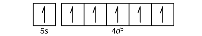 """This figure includes a square followed by 5 squares all connected in a single row. The first square is labeled below as, """"5 s."""" The connected squares are labeled below as, """"4 d superscript 5."""" Each of the squares contains a single upward pointing arrow."""