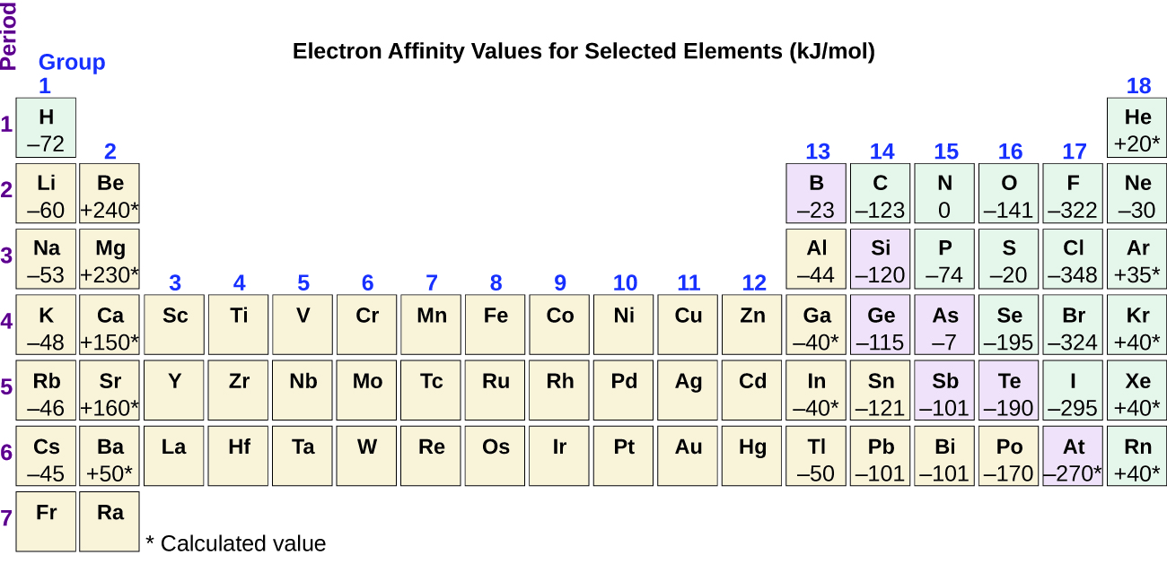 "The figure includes a periodic table with the title, ""Electron Affinity Values for Selected Elements (k J per mol)."" The table identifies the row or period number at the left in purple, and group or column numbers in blue above each column. Electron affinity values for representative elements are indicated with values marked with asterisks identifying calculated values. The electron affinity values for group 1 (column 1) elements are provided with the element symbols in the table as follows: H negative 72, L i negative 60, N a negative 53, K negative 48, R b negative 46, and C s negative 45. In group 2, the values are: B e positive 240 asterisk, M g positive 230 asterisk, C a positive 150 asterisk, S r positive 160 asterisk, and B a positive 50 asterisk. In group 13, the values are: B negative 23, A l negative 44, G a negative 40 asterisk, I n negative 40 asterisk, and T l negative 50. In group 14, the values are: C negative 123, S i negative 120, G e negative 115, S n negative 121, and P b negative 101. In group 15 the values are: N 0, P negative 74, A s negative 7, S b negative 101, and B i negative 101. In group 16, the values are: O negative 141, S negative 20, S e negative 195, T e negative 190, and P o negative 170. In group 17, the values are: F negative 322, C l negative 348, B r negative 324, I negative 295, and A t negative 270 asterisk. In group 18, the values are: H e positive 20 asterisk, N e negative 30, A r positive 35 asterisk, K r positive 40 asterisk, X e positive 40 asterisk, and R n positive 40 asterisk."