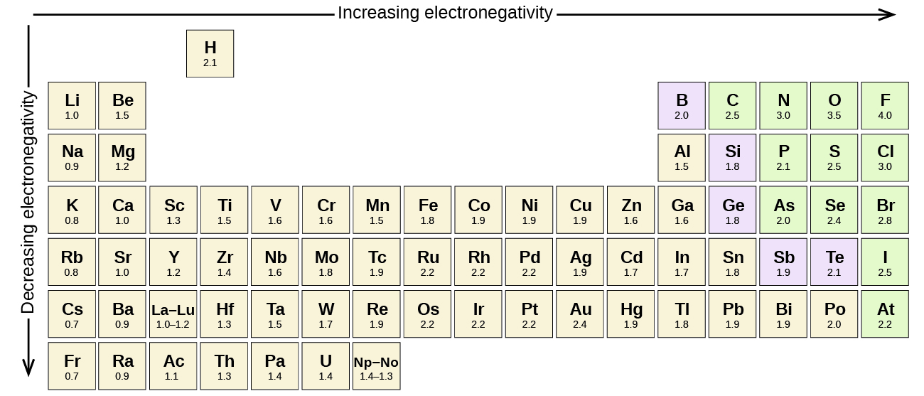 Chemistry - Covalent Bonding Electronegativity Periodic Table