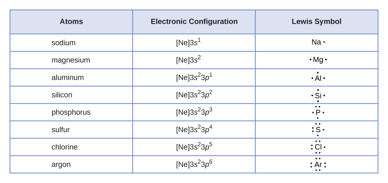 Chemistry lewis symbols and structures a table is shown that has three columns and nine rows the header row reads urtaz Image collections