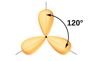 """Three balloon-like orbitals are shown, and connect together near their narrower ends in one plane. The angle between a pair of lobes is labeled, """"120 degrees."""""""