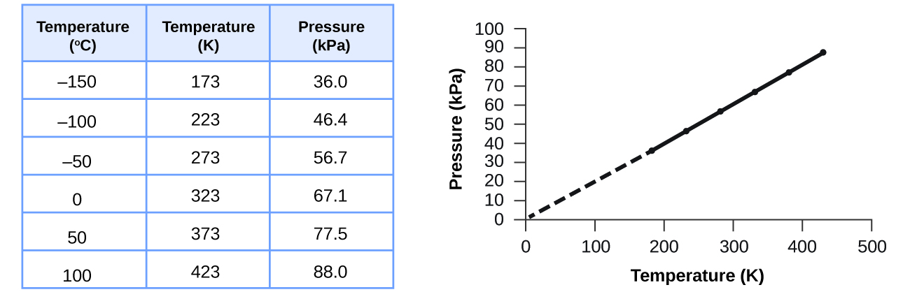 boyle s law experiment for propane and butane how to use the data to plot a graph Pre-session documents of the executive committee of the multilateral fund for the implementation of the montreal protocol are without prejudice to any decision that.