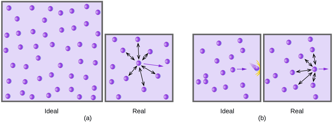 """This figure includes two diagrams. Each involves two lavender shaded boxes that contain 14 relatively evenly distributed, purple spheres. In the first box in a, a nearly centrally located purple sphere has 6 double-headed arrows extending outward from it to nearby spheres. A single purple arrow is pointing right into open space. This box is labeled, """"real."""" There is a second box that looks slightly larger than the first box in a. It has the same number of particles but no arrows. This box is labeled, """"ideal."""" In b, the first box has a purple sphere at the right side which has 4 double-headed arrows radiating out to the top, bottom, and left to other spheres. A single purple arrow points right through open space to the edge of the box. This box has no spheres positioned near its right edge This box is labeled, """"real."""" The second box is the same size as the first box and contains the same number of particles. There are no arrows in it, except for the purple arrow which appears to be bigger and bolder. This box is labeled, """"ideal."""""""