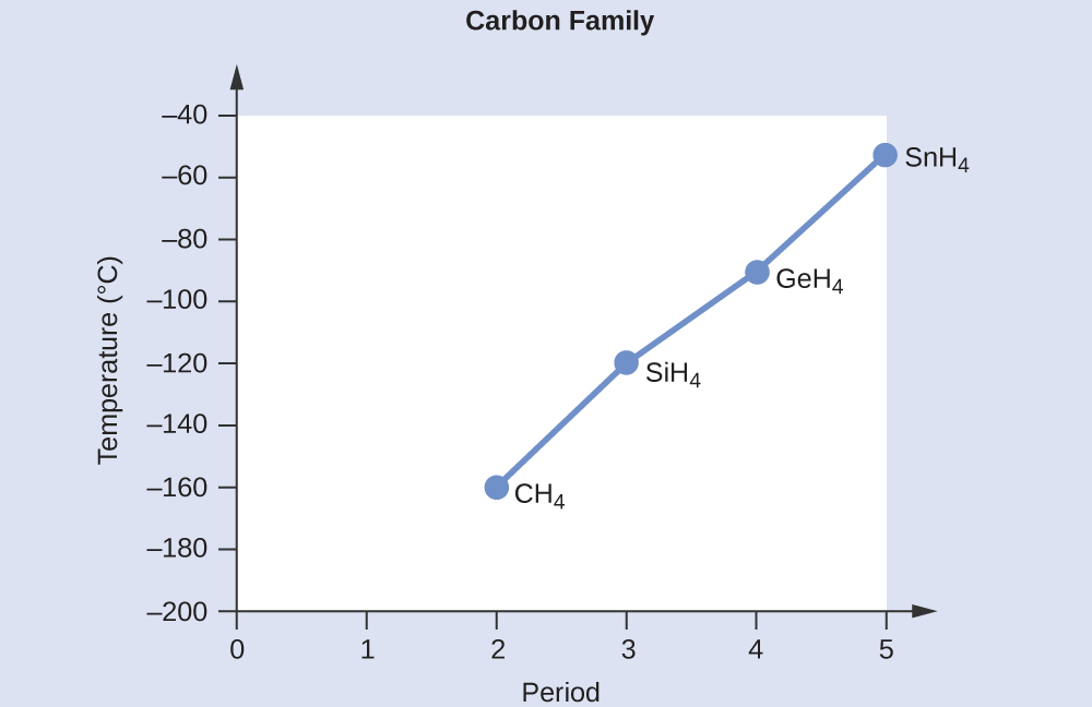 "A line graph, titled ""Carbon Family,"" is shown where the y-axis is labeled ""Temperature, ( degree sign C )"" and has values of ""negative 200"" to ""negative 40"" from bottom to top in increments of 20. The x-axis is labeled ""Period"" and has values of ""0"" to ""5"" in increments of 1. The first point on the graph is labeled ""C H subscript 4"" and is at point ""2, negative 160."" The second point on the graph is labeled ""S i H subscript 4"" and is at point ""3, negative 120"" while the third point on the graph is labeled ""G e H subscript 4"" and is at point ""4, negative 100."" The fourth point on the graph is labeled ""S n H subscript 4"" and is at point ""5, negative 60."""