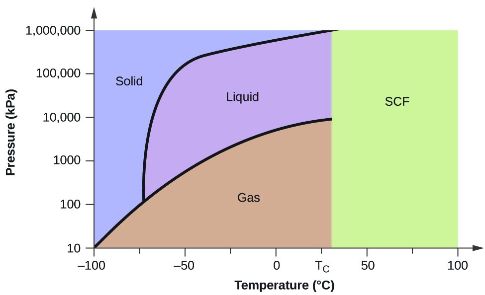"""A graph is shown where the x-axis is labeled """"Temperature ( degree sign, C )"""" and has values of negative 100 to 100 in increments of 25 and the y-axis is labeled """"Pressure ( k P a )"""" and has values of 10 to 1,000,000. A line extends from the lower left bottom of the graph upward to a point around""""27, 9000,"""" where it ends. The space under this curve is labeled """"Gas."""" A second line extends in a curve from point around """"-73, 100"""" to """"27, 1,000,000."""" The area to the left of this line and above the first line is labeled """"Solid"""" while the area to the right is labeled """"Liquid."""" A section on the graph under the second line and past the point """"28"""" on the x-axis is labeled """"S C F."""""""