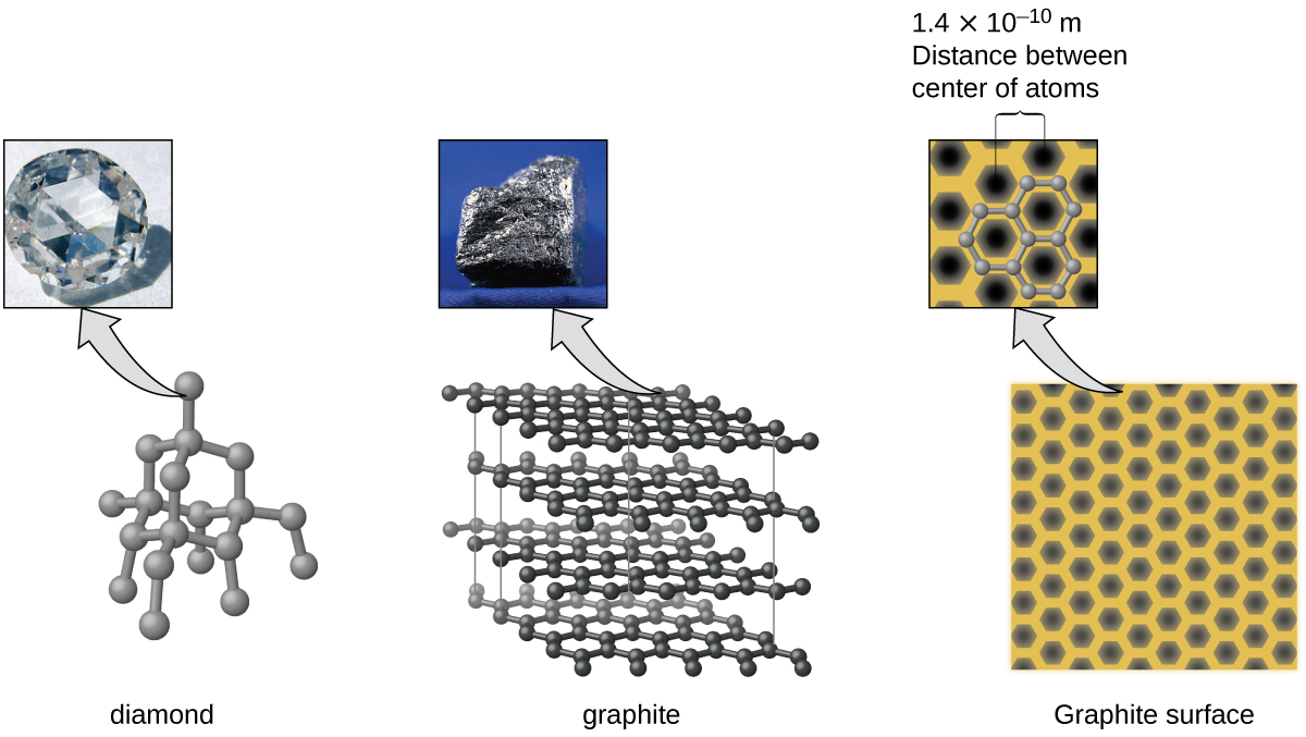 "Three pairs of images are shown, each composed of a photo and a diagram. In the first pair, the photo shows a close-up view of a colorless, multi-faceted crystal and the diagram shows many gray spheres bonded together in a net-like structure. The caption below this pair reads ""diamond."" In the second pair, the photo shows a rough textured, dark gray solid while the image shows four horizontal sheets, composed of interlocking black spheres, lying atop one another. This pair has a caption that reads ""graphite."" The third pair shows a photo of twelve black hexagons on a yellow background where two of the hexagons are encircled by a gray border and a caption of ""1.4 times 10, superscript negative 10, m, Distance between center of atoms"" and an image of many black hexagons evenly arranged on a yellow background. The caption below this pair of images reads ""Graphite surface."""