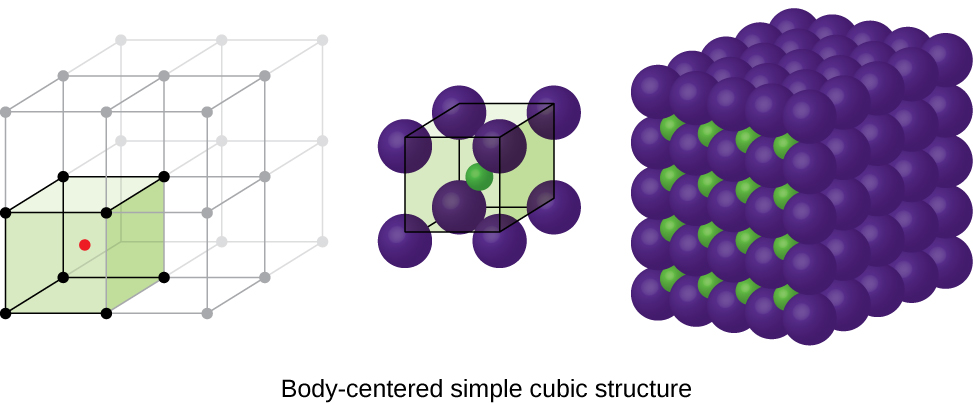 """Three images are shown. The first image shows a cube with black dots at each corner and a red dot in the center. This cube is stacked with seven others that are not colored to form a larger cube. The second image is composed of eight spheres that are grouped together to form a cube with one smaller sphere in the center. The name under this image reads """"Body-centered simple cubic structure."""" The third image shows five horizontal layers of purple spheres with layers of smaller green spheres in between."""