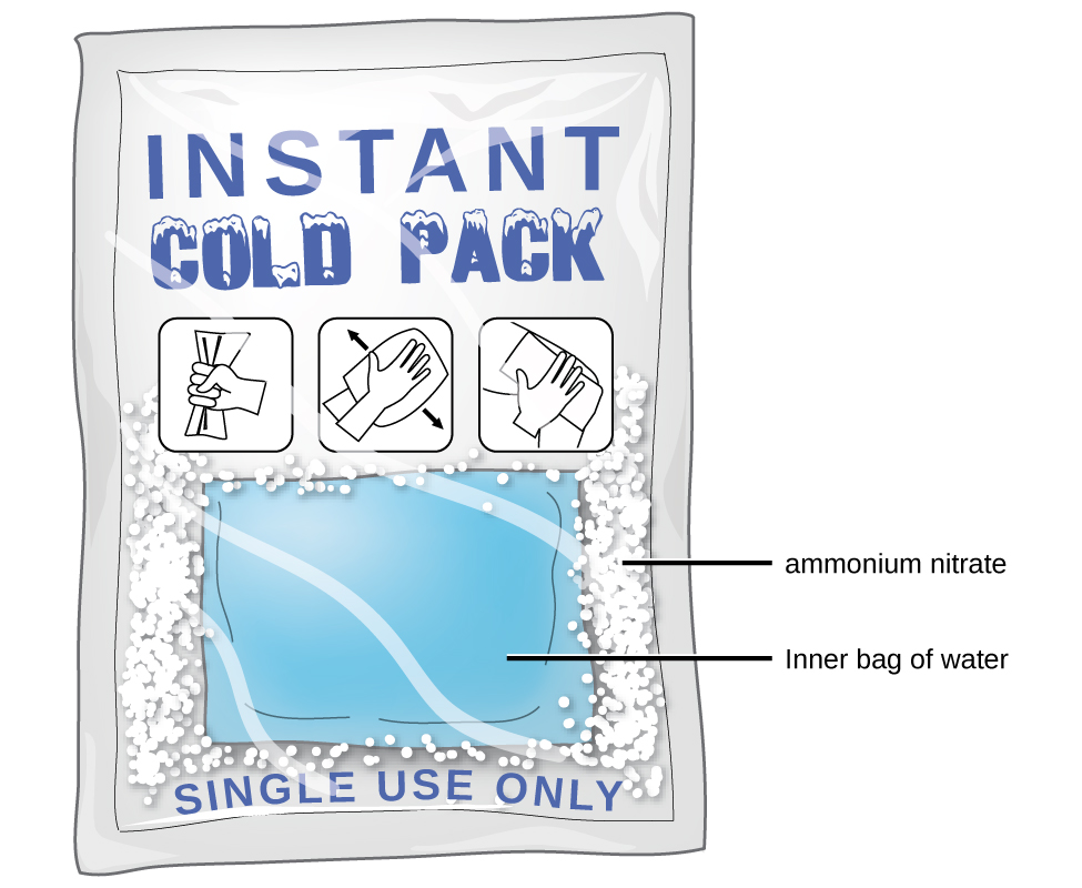 This figure shows a single use instant cold pack with labels indicating an inner bag of water surrounded by white particulate ammonium nitrate.