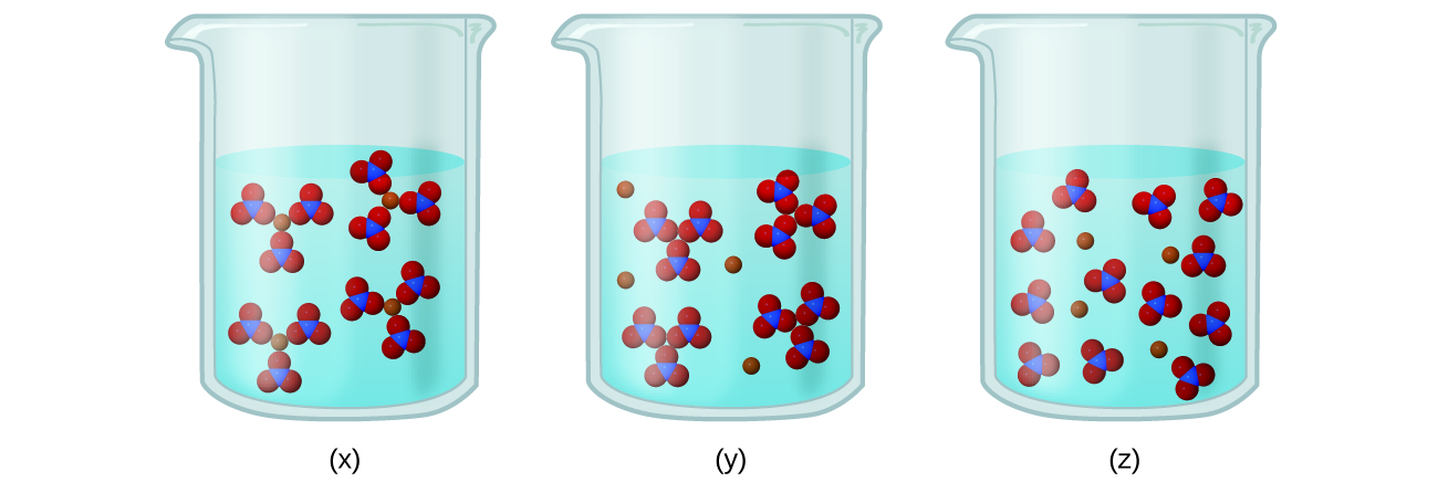 In this figure, three beakers labeled x, y, and z are shown containing various arrangements of blue and red spheres suspended in solution. In beaker x, three small red spheres surround a single central blue sphere in small clusters which in turn are grouped in threes around a single red sphere, forming four larger clusters. In beaker y, the four large clusters are present without the central red spheres. Four individual red spheres are now present. In beaker z, the large clusters are not present. Twelve of the small clusters of three red and one blue sphere are present along with four single red spheres.