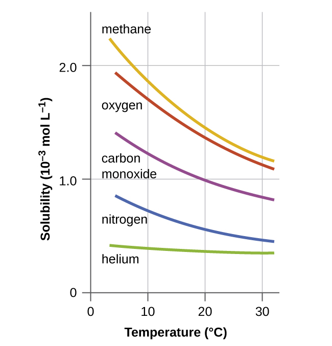 Is Pure Carbon A Gas At Room Temperature