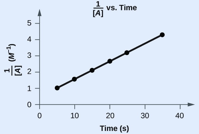 """A graph, with the title """"1 divided by [ A ] vs. Time"""" is shown, with the label, """"Time ( s ),"""" on the x-axis. The label """"1 divided by [ A ]"""" appears left of the y-axis. The x-axis shows markings beginning at zero and continuing at intervals of 10 up to and including 40. The y-axis on the left shows markings beginning at 0 and increasing by intervals of 1 up to and including 5. A line with an increasing trend is drawn through six points at approximately (4, 1), (10, 1.5), (15, 2.2), (20, 2.8), (26, 3.4), and (36, 4.4)."""