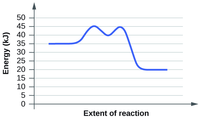 """In this figure, a graph is shown. The x-axis is labeled, """"Extent of reaction,"""" and the y-axis is labeled, """"Energy (k J)."""" A blue curve is shown. It begins with a horizontal segment at about 35. The curve then rises sharply near the middle to reach a maximum of about 45, then sharply falls to about 40, again rises to about 45 and falls to another horizontal segment at about 20."""
