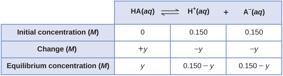 """This table has two main columns and four rows. The first row for the first column does not have a heading and then has the following: Initial pressure ( M ), Change ( M ), Equilibrium ( M ). The second column has the header, """"H A ( a q ) equilibrium arrow H superscript plus sign ( a q ) plus A subscript negative sign ( a q )."""" Under the second column is a subgroup of three columns and three rows. The first column has the following: 0, positive y, y. The second column has the following: 0.150, negative y, 0.150 minus y. The third column has the following: 0.150, negative y, and 0.150 minus y."""
