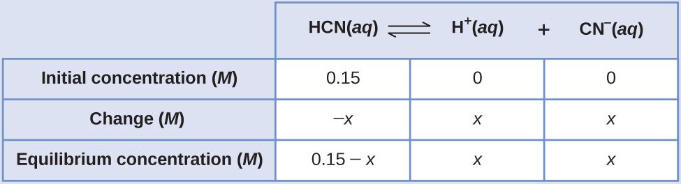 """This table has two main columns and four rows. The first row for the first column does not have a heading and then has the following: Initial pressure ( M ), Change ( M ), Equilibrium ( M ). The second column has the header, """"H C N ( a q ) equilibrium arrow H superscript plus sign ( a q ) plus C N subscript negative sign ( a q )."""" Under the second column is a subgroup of three columns and three rows. The first column has the following: 0.15, negative x, 0.15 minus x. The second column has the following: 0, x, x. The third column has the following: 0, x, x."""