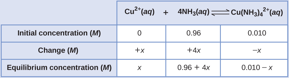 """This table has two main columns and four rows. The first row for the first column does not have a heading and then has the following: Initial pressure ( M ), Change ( M ), Equilibrium ( M ). The second column has the header, """"C u superscript 2 positive sign ( a q ) plus 4 N H subscript 3 ( a q ) equilibrium arrow C u ( N H subscript 3 ) subscript 4 superscript 2 positive sign ( a q )."""" Under the second column is a subgroup of three columns and three rows. The first column has the following: 0, positive x, x. The second column has the following: 0.96, positive 4 x, 0.96 plus 4 x. The third column has the following: 0.010, negative x, 0.010 minus x."""