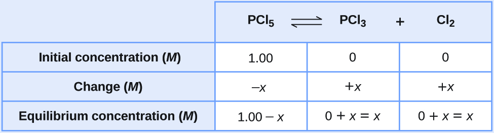 """This table has two main columns and four rows. The first row for the first column does not have a heading and then has the following in the first column: Initial concentration ( M ), Change ( M ), Equilibrium concentration ( M ). The second column has the header, """"P C l subscript 5 equilibrium arrow P C l subscript 3 plus C l subscript 2."""" Under the second column is a subgroup of three rows and three columns. The first column has the following: 1.00, negative x, 1.00 minus x. The second column has the following: 0, positive x, 0 plus x equals x. The third column has the following: 0, positive x, 0 plus x equals x."""
