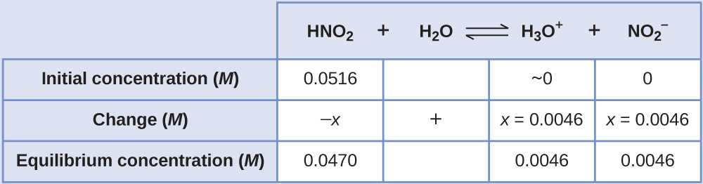"""This table has two main columns and four rows. The first row for the first column does not have a heading and then has the following in the first column: Initial concentration ( M ), Change ( M ), Equilibrium concentration ( M ). The second column has the header of """"H N O subscript 2 plus sign H subscript 2 O equilibrium sign H subscript 3 O superscript positive sign plus sign N O subscript 2 superscript negative sign."""" Under the second column is a subgroup of four columns and three rows. The first column has the following: 0.0516, negative x, 0.0470. The second column is blank in the first row, positive sign, blank for the third row. The third column has the following: approximately 0, x equals 0.0046, 0.0046. The fourth column has the following: 0, negative x, 0.0046."""