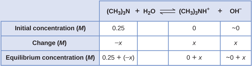 """This table has two main columns and four rows. The first row for the first column does not have a heading and then has the following in the first column: Initial concentration ( M ), Change ( M ), Equilibrium concentration ( M ). The second column has the header of """"( C H subscript 3 ) subscript 3 N plus sign H subscript 2 O equilibrium arrow ( C H subscript 3 ) subscript 3 N H superscript positive sign plus sign O H superscript positive sign."""" Under the second column is a subgroup of four columns and three rows. The first column has the following: 0.25, negative x, 0.25 plus sign negative x. The second column is blank in all three rows. The third column has the following: 0, x, 0 plus x. The fourth column has the following: approximately 0, x, and approximately 0 plus x."""