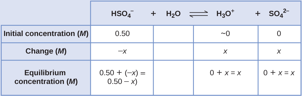 """This table has two main columns and four rows. The first row for the first column does not have a heading and then has the following in the first column: Initial concentration ( M ), Change ( M ), Equilibrium ( M ). The second column has the header of """"H S O subscript 4 superscript negative sign plus sign H subscript 2 O equilibrium sign H subscript 3 O superscript positive sign plus sign S O subscript 4 superscript 2 superscript negative sign."""" Under the second column is a subgroup of four columns and three rows. The first column has the following: 0.50, negative x, 0.50 plus sign negative x equals 0.50 minus x. The second column is blank for all three rows. The third column has the following: approximately 0, x, 0 plus sign x equals x. The fourth column has the following: 0, x, 0 plus sign x equals x."""
