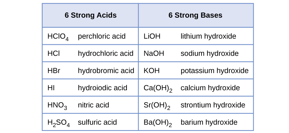 """This table has seven rows and two columns. The first row is a header row, and it labels each column, """"6 Strong Acids,"""" and, """"6 Strong Bases."""" Under the """"6 Strong Acids"""" column are the following: H C l O subscript 4 perchloric acid; H C l hydrochloric acid; H B r hydrobromic acid; H I hydroiodic acid; H N O subscript 3 nitric acid; H subscript 2 S O subscript 4 sulfuric acid. Under the """"6 Strong Bases"""" column are the following: L i O H lithium hydroxide; N a O H sodium hydroxide; K O H potassium hydroxide; C a ( O H ) subscript 2 calcium hydroxide; S r ( O H ) subscript 2 strontium hydroxide; B a ( O H ) subscript 2 barium hydroxide."""