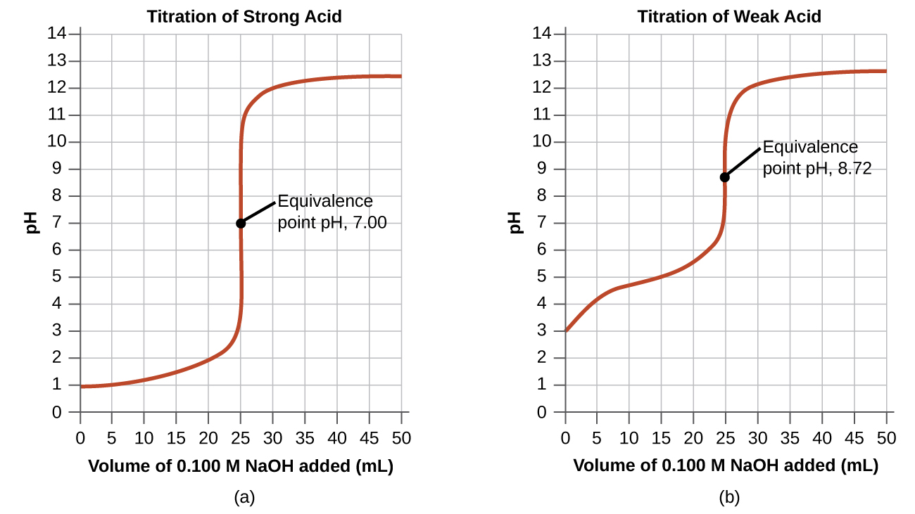 """Two graphs are shown. The first graph on the left is titled """"Titration of Weak Acid."""" The horizontal axis is labeled """"Volume of 0.100 M N a O H added (m L)."""" Markings and vertical gridlines are provided every 5 units from 0 to 50. The vertical axis is labeled """"p H"""" and is marked every 1 unis beginning at 0 extending to 14. A red curve is drawn on the graph which increases steadily from the point (0, 3) up to about (20, 5.5) after which the graph has a vertical section from (25, 7) up to (25, 11). The graph then levels off to a value of about 12.5 from about 40 m L up to 50 m L. The midpoint of the vertical segment of the curve is labeled """"Equivalence point p H, 8.72."""" The second graph on the right is titled """"Titration of Strong Acid."""" The horizontal axis is labeled """"Volume of 0.100 M N a O H added (m L)."""" Markings and vertical gridlines are provided every 5 units from 0 to 50. The vertical axis is labeled """"p H"""" and is marked every 1 units beginning at 0 extending to 14. A red curve is drawn on the graph which increases gradually from the point (0, 1) up to about (22.5, 2.2) after which the graph has a vertical section from (25, 4) up to nearly (25, 11). The graph then levels off to a value of about 12.4 from about 40 m L up to 50 m L. The midpoint of the vertical segment of the curve is labeled """"Equivalence point p H, 7.00."""""""