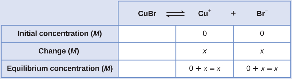 "This table has two main columns and four rows. The first row for the first column does not have a heading and then has the following in the first column: Initial concentration ( M ), Change ( M ), and Equilibrium concentration ( M ). The second column has the header of, ""C u B r equilibrium arrow C u superscript positive sign plus B r superscript negative sign."" Under the second column is a subgroup of three rows and three columns. The first column is blank. The second column has the following: 0, x, 0 plus x equals x. The third column has the following 0, x, 0 plus x equals x."