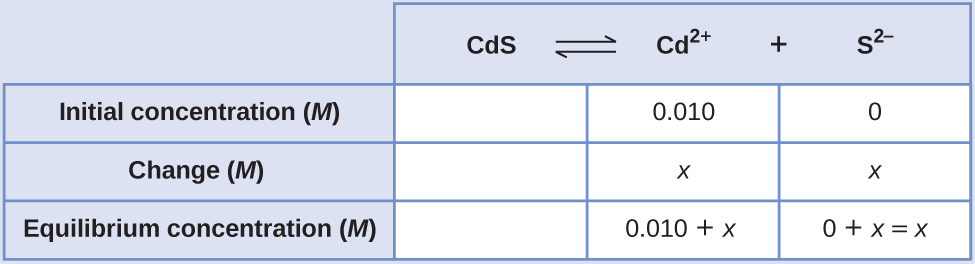 "This table has two main columns and four rows. The first row for the first column does not have a heading and then has the following in the first column: Initial concentration ( M ), Change ( M ), and Equilibrium concentration ( M ). The second column has the header, ""C d S equilibrium arrow C d to the second power plus S to the second power superscript negative sign."" Under the second column is a subgroup of three rows and three columns. The first column is blank. The second column has the following: 0.010, x, 0.010 plus x. The third column has the following: 0, x, 0 plus x equals x."