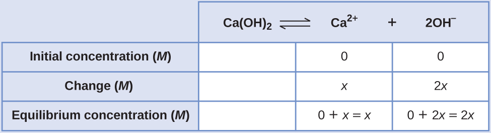 "This table has two main columns and four rows. The first row for the first column does not have a heading and then has the following in the first column: Initial concentration ( M ), Change ( M ), and Equilibrium concentration ( M ). The second column has the header of, ""C a ( O H ) subscript 2 equilibrium arrow C a superscript 2 positive sign plus 2 O H superscript negative sign."" Under the second column is a subgroup of three rows and three columns. The first column is blank. The second column has the following: 0, x, and 0 plus x equals x. The third column has the following 0, 2 x, and 0 plus 2 x equals 2 x."