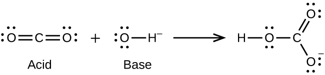 This figure shows a chemical reaction modeled with structural formulas. On the left side is a structure with a central C atom. O atoms, each with two unshared electron pairs, are double bonded to the left and right sides of the C atom. Following a plus sign is another structure in brackets which has an O atom with three unshared electron dot pairs single bonded to an H atom on the right. Outside the brackets is superscript negative sign. Following a right pointing arrow is a structure in brackets that has a central C atom to which 3 O atoms are bonded. Above and slightly to the right, one of the O atoms is connected with a double bond. This O atom has two unshared electron pairs. The second O atom is single bonded below and slightly to the right. This O atom has three unshared electron pairs. The third O atom is bonded to the left of the C atom. This O atom has two unshared electron pairs and an H atom single bonded to its left. Outside the brackets to the right is a superscript negative symbol.