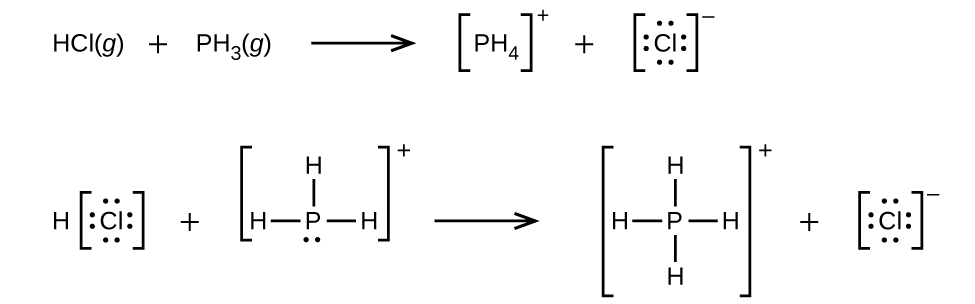 This figure represents a chemical reaction in two rows. The top row shows the reaction using chemical formulas. The second row uses structural formulas to represent the reaction. The first row contains the equation H C l ( g ) plus P H subscript 3 ( g ) right pointing arrow left bracket P H subscript 4 right bracket superscript plus plus left bracket C l with 4 pairs of electron dots right bracket superscript negative sign. The second row begins on the left with H left bracket C l with four unshared electron pairs right bracket plus a structure in brackets with a central P atom with H atoms single bonded at the left, above, and to the right. A single unshared electron pair is on the central P atom. Outside the brackets to the right is a superscript plus sign. Following a right pointing arrow is a structure in brackets with a central P atom with H atoms single bonded at the left, above, below, and to the right. Outside the brackets is a superscript plus sign. This structure is followed by a plus and a C l atom in brackets with four unshared electron pairs and a superscript negative sign.