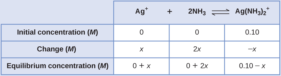 """This table has two main columns and four rows. The first row for the first column does not have a heading and then has the following in the first column: Initial concentration ( M ), Change ( M ), and Equilibrium concentration ( M ). The second column has the header, """"A g superscript positive sign plus 2 N H subscript 3 equilibrium sign A g ( N H subscript 3 ) subscript 2 superscript positive sign."""" Under the second column is a subgroup of three rows and three columns. The first column contains: 0, x, and 0 plus x. The second column contains: 0, 2 x, and 0 plus 2 x. The third column contains 0.10, negative x, and 0.10 minus x."""