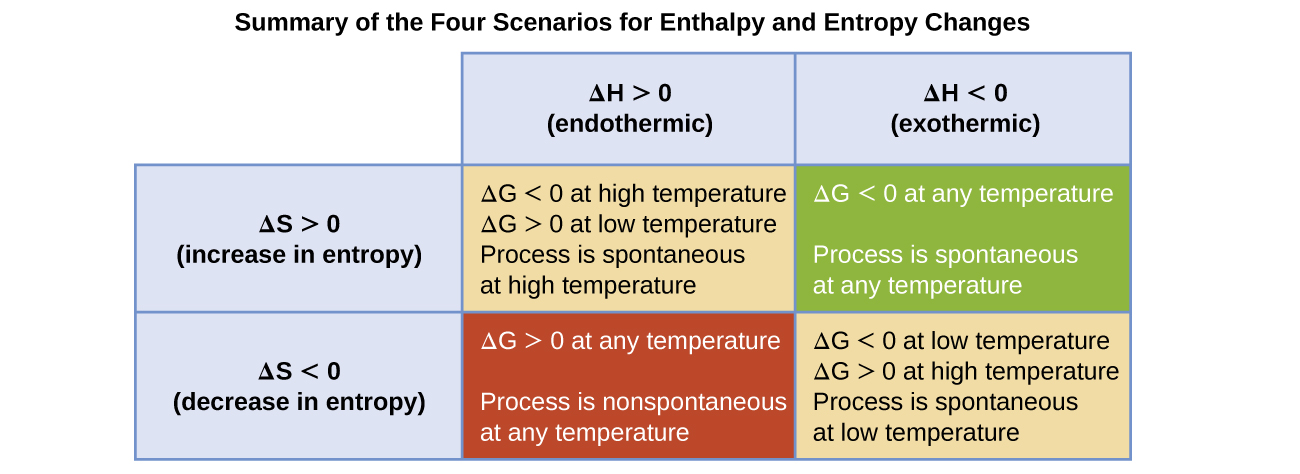 "A table with three columns and four rows is shown. The first column has the phrase, ""Delta S greater than zero ( increase in entropy ),"" in the third row and the phrase, ""Delta S less than zero ( decrease in entropy),"" in the fourth row. The second and third columns have the phrase, ""Summary of the Four Scenarios for Enthalpy and Entropy Changes,"" written above them. The second column has, ""delta H greater than zero ( endothermic ),"" in the second row, ""delta G less than zero at high temperature, delta G greater than zero at low temperature, Process is spontaneous at high temperature,"" in the third row, and ""delta G greater than zero at any temperature, Process is nonspontaneous at any temperature,"" in the fourth row. The third column has, ""delta H less than zero ( exothermic ),"" in the second row, ""delta G less than zero at any temperature, Process is spontaneous at any temperature,"" in the third row, and ""delta G less than zero at low temperature, delta G greater than zero at high temperature, Process is spontaneous at low temperature."""
