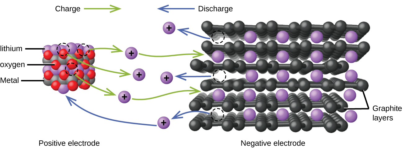 """This figure shows a model of the flow of charge in a lithium ion battery. At the left, an approximately cubic structure formed by alternating red, grey, and purple spheres is labeled below as """"Positive electrode."""" The purple spheres are identified by the label """"lithium."""" The grey spheres are identified by the label """"Metal."""" The red spheres are identified by the label """"oxygen."""" Above this structure is the label """"Charge"""" followed by a right pointing green arrow. At the right is a figure with layers of black interconnected spheres with purple spheres located in gaps between the layers. The black layers are labeled """"Graphite layers."""" Below the purple and black structure is the label """"Negative electrode."""" Above is the label """"Discharge,"""" which is preceded by a blue arrow which points left. At the center of the diagram between the two structures are six purple spheres which are each labeled with a plus symbol. Three curved green arrows extend from the red, purple, and grey structure to each of the three closest purple plus labeled spheres. Green curved arrows extend from the right side of the upper and lower of these three purple plus labeled spheres to the black and purple layered structure. Three blue arrows extend from the purple and black layered structure to the remaining three purple plus labeled spheres at the center of the diagram. The base of each arrow has a circle formed by a dashed curved line in the layered structure. The lowest of the three purple plus marked spheres reached by the blue arrows has a second blue arrow extending from its left side which points to a purple sphere in the purple, green, and grey structure."""