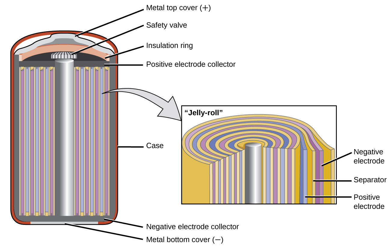 """A diagram is shown of a cross section of a nickel cadmium battery. This battery is in a cylindrical shape. An outer red layer is labeled """"case."""" Just inside this layer is a thin, dark grey layer which is labeled at the bottom of the cylinder as """"Negative electrode collector."""" A silver rod extends upward through the center of the battery, which is surrounded by alternating layers, shown as vertical repeating bands, of yellow, purple, yellow, and blue. A slightly darker grey narrow band extends across the top of these alternating bands, which is labeled """"Positive electrode collector."""" A thin light grey band appears at the very bottom of the cylinder, which is labeled """"Metal bottom cover (negative)."""" A small grey and white striped rectangular structure is present at the top of the central silver cylinder, which is labeled """"Safety valve."""" Above this is an orange layer that curves upward over the safety valve, which is labeled """"Insulation ring."""" Above this is a thin light grey layer that projects upward slightly at the center, which is labeled """"Metal top cover (plus)."""" A light grey arrow points to a rectangle to the right that illustrates the layers at the center of the battery under magnification. From the central silver rod, the layers shown repeat the alternating pattern yellow, blue, yellow, and purple three times, with a final yellow layer covering the last purple layer. The outermost purple layer is labeled """"Negative electrode."""" The yellow layer beneath it is labeled """"Separator."""" The blue layer just inside is labeled """"Positive electrode."""""""