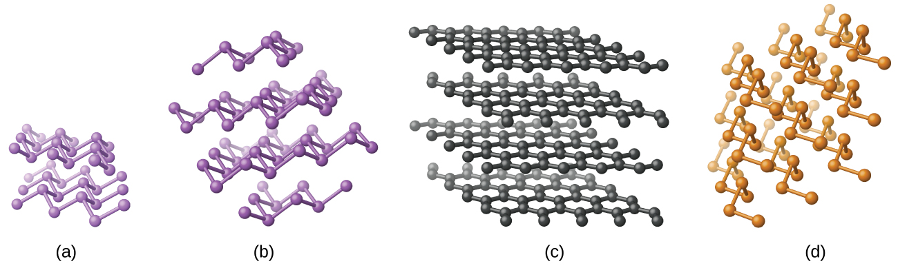 """Four images are shown and are labeled """"a,"""" """"b,"""" """"c,"""" and """"d."""" Images a and b show atoms that are single bonded together arranged in a zigzag pattern in layers. Image c shows atoms that are single bonded together into hexagons that form sheets. These sheets are shown layered one above the other. Image d shows atoms that are single bonded together in twisting chains."""
