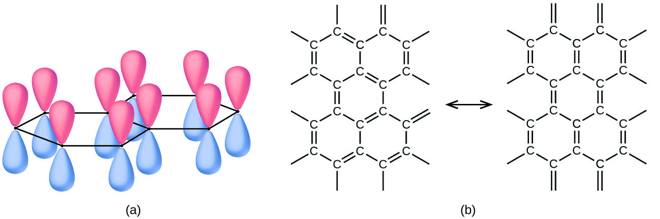 """Two images are shown and labeled, """"a"""" and """"b."""" Image a shows two connected hexagonal rings, with figure-eight-shaped orbitals located at each point of the ring and in a perpendicular position. Image b shows a pair of diagrams, each of which has a series of connected hexagonal rings made up of carbon atoms that are connected by alternating single and double bonds. These two diagrams are connected by a double-headed arrow."""