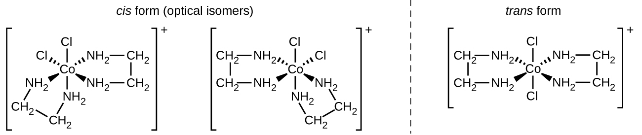 """This figure includes three structures. The first two are labeled """"cis form (optical isomers)."""" These structures are followed by a vertical dashed line segment to the right of which appears a third structure that is labeled """"trans form."""" The first structure includes a central C o atom that has four N H subscript 2 groups and two C l atoms attached with single bonds. These bonds are indicated with line segments extending above and below, dashed wedges extending up and to the left and right, and solid wedges extending below and to the left and right. C l atoms are bonded at the top and at the upper left of the structure. The remaining four bonds extend from the central C o atom to the N atoms of N H subscript 2 groups. The N H subscript 2 groups are each connected to C atoms of C H subscript 2 groups extending outward from the central C o atom. These C H subscript 2 groups are connected in pairs with bonds indicated by short line segments, forming two rings in the structure. This entire structure is enclosed in brackets. Outside the brackets to the right is the superscript plus. The second structure, which appears to the be mirror image of the first structure, includes a central C o atom that has four N H subscript 2 groups and two C l atoms attached with single bonds. These bonds are indicated with line segments extending above and below, dashed wedges extending up and to the left and right, and solid wedges extending below and to the left and right. C l atoms are bonded at the top and at the upper right of the structure. The remaining four bonds extend from the central C o atom to the N atoms of N H subscript 2 groups. The N H subscript 2 groups are each connected to C atoms of C H subscript 2 groups extending outward from the central C o atom. These C H subscript 2 groups are connected in pairs with bonds indicated by short line segments, forming two rings in the structure. This entire structure is enclosed in brackets. Outside the brackets to the right is a supersc"""