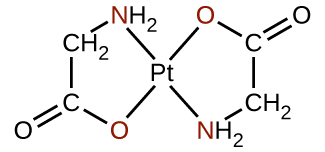 A structure is shown. At the center of this structure is an P t atom. From this atom, two single bonds extend up and to the right and below and to the left to two O atoms which are shown in red. Similarly, two bonds extend up and to the left and down and to the right to N atoms in N H subscript 2 groups. The N atoms in these groups are in red. The N atoms are bonded to C H subscript 2 groups, which in turn are bonded to C atoms. These C atoms have doubly bonded O atoms bonded and oriented toward the outside of the structure. They are also singly bonded to the O atoms in the structure forming two rings connected by the central P t atom.