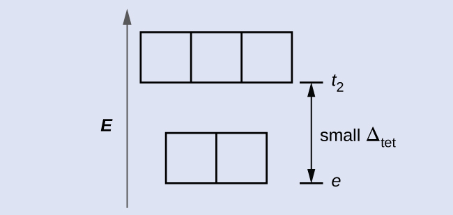 """A diagram is shown with a vertical arrow pointing upward along the height of the diagram at its left side. This arrow is labeled, """"E."""" to the right of this arrow are two rows of squares outlined in yellow. The first row has two adjacent squares. The second row is positioned just above the first and includes three adjacent squares. At the right side of the diagram, a short horizontal line segment is drawn just right of the lower side of the rightmost square in the first row. A double-headed arrow extends from this line segment to a second horizontal line segment directly above the first and right of the lower side of the squares in the second row. The arrow is labeled, """"small capital delta subscript tet,"""" to the right. The lower horizontal line segment is similarly labeled, """"e subscript,"""" and the upper line segment is labeled, """"t subscript 2."""""""
