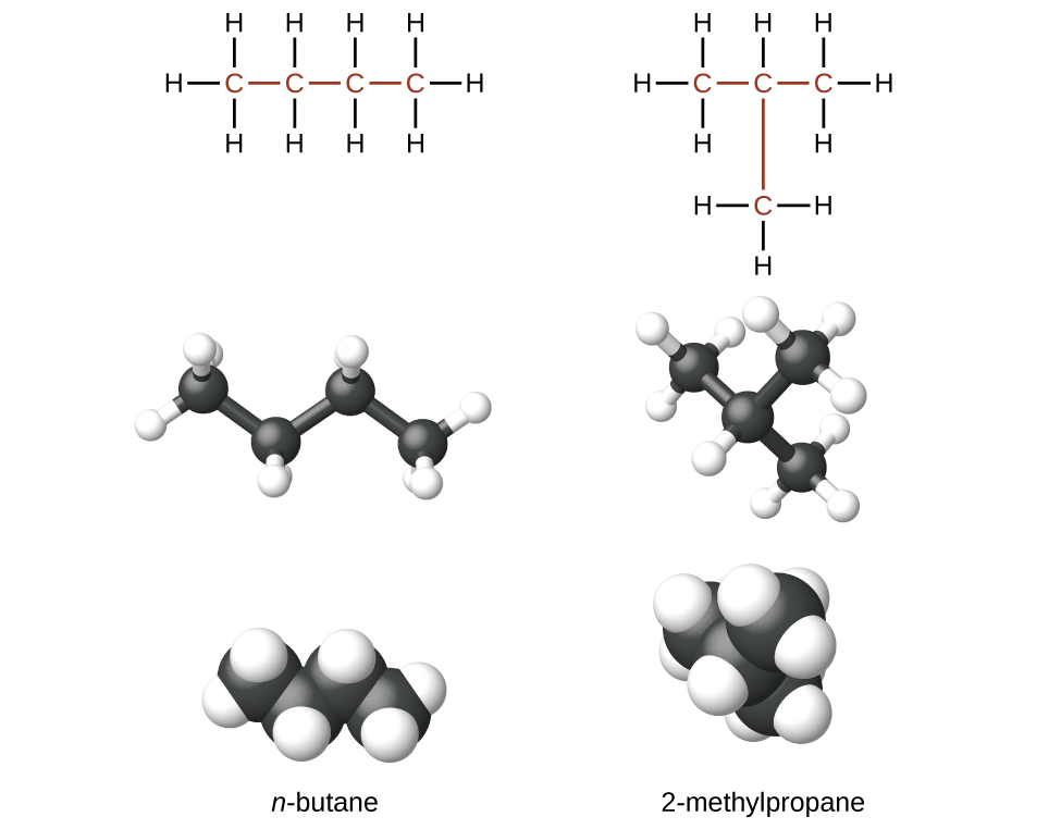 The figure illustrates three ways to represent molecules of n dash butane and 2 dash methlylpropane. In the first row of the figure, Lewis structural formulas show element symbols and bonds between atoms. The n dash butane molecule shows 4 carbon atoms represented by the letter C bonded in a straight horizontal chain with hydrogen atoms represented by the letter H bonded above and below all carbon atoms. H atoms are bonded at the ends to the left and right of the left-most and right-most C atoms. In the second row, ball-and-stick models are shown. In these representations, bonds are represented with sticks, and elements are represented with balls. Carbon atoms are black and hydrogen atoms are white in this image. In the third row, space-filling models are shown. In these models, atoms are enlarged and pushed together, without sticks to represent bonds. The molecule names are provided in the fourth row.