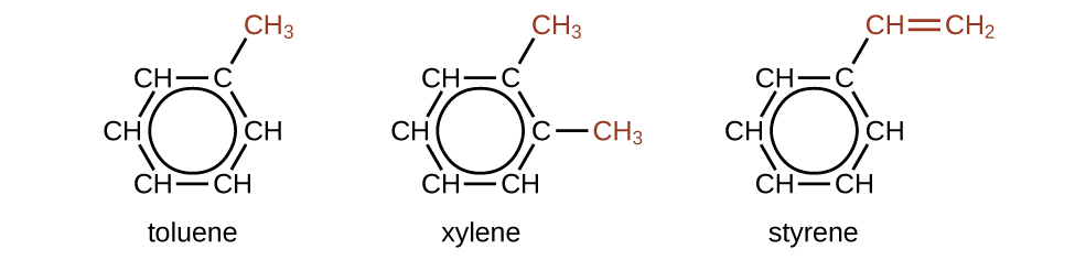 Three structural formulas are shown. The first is labeled toluene. This molecule has a six carbon hydrocarbon ring in which five of the C atoms are each bonded to only one H atom. At the upper right of the ring, the C atom that does not have a bonded H atom has a red C H subscript 3 group attached. A circle is at the center of the ring. The second is labeled xylene. This molecule has a six carbon hydrocarbon ring in which four of the C atoms are each bonded to only one H atom. At the upper right and right of the ring, the two C atoms that do not have bonded H atoms have C H subscript 3 groups attached. These C H subscript 3 groups appear in red. A circle is at the center of the ring. The third is labeled styrene. This molecule has a six carbon hydrocarbon ring in which five of the carbon atoms are each bonded to only one H atom. At the upper right of the ring, the carbon that does not have a bonded H atom has a red C H double bond C H subscript 2 group attached. A circle is at the center of the ring.