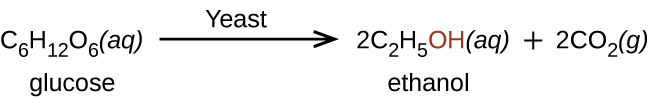 """This figure shows the reaction of glucose to produce ethanol and C O subscript 2. The reaction shows C subscript 6 H subscript 12 O subscript 6 ( a q ) arrow labeled """"yeast"""" 2 C subscript 2 H subscript 5 O H (a q) plus 2 C O subscript 2 ( g ). The O H in ethanol is shown in red."""