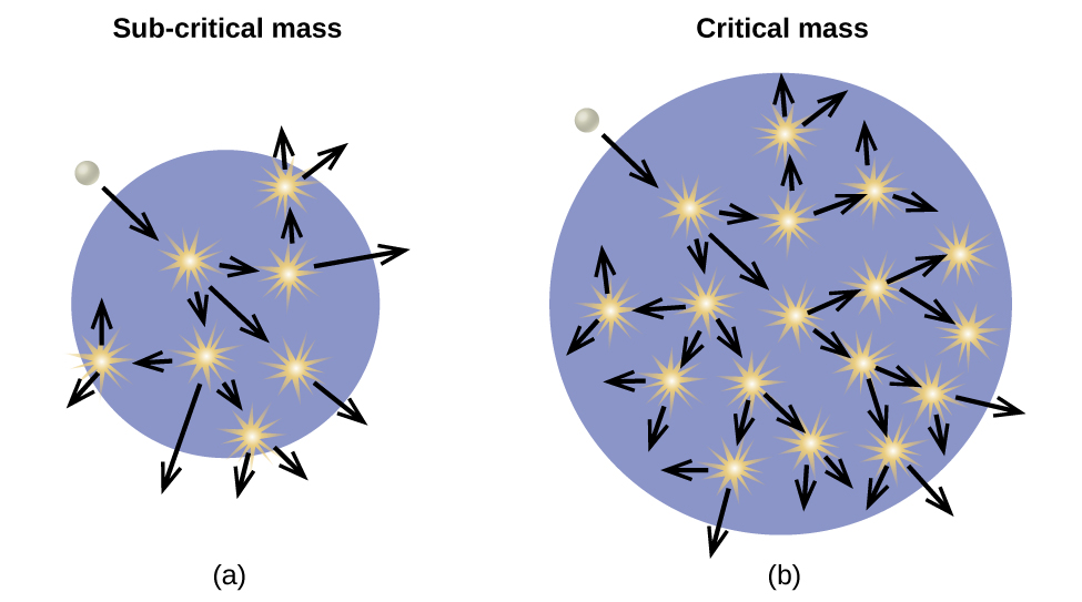 """The images are shown and labeled """"a,"""" """"b"""" and """"c."""" Image a, labeled """"Sub-critical mass,"""" shows a blue circle background with a white sphere near the outer, top, left edge of the circle. A downward, right-facing arrow indicates that the white sphere enters the circle. Seven small, yellow starbursts are drawn in the blue circle and each has an arrow facing from it to outside the circle, in seemingly random directions. Image b, labeled """"Critical mass,"""" shows a blue circle background with a white sphere near the outer, top, left edge of the circle. A downward, right-facing arrow indicates that the white sphere enters the circle. Seventeen small, yellow starbursts are drawn in the blue circle and each has an arrow facing from it to outside the circle, in seemingly random directions. Image c, labeled """"Critical mass from neutron deflection,"""" shows a blue circle background, lying in a larger purple circle, with a white sphere near the outer, top, left edge of the purple circle. A downward, right-facing arrow indicates that the white sphere enters both of the circles. Thirteen small, yellow starbursts are drawn in the blue circle and each has an arrow facing from it to outside the blue circle, and a couple outside of the purple circle, in seemingly random directions."""
