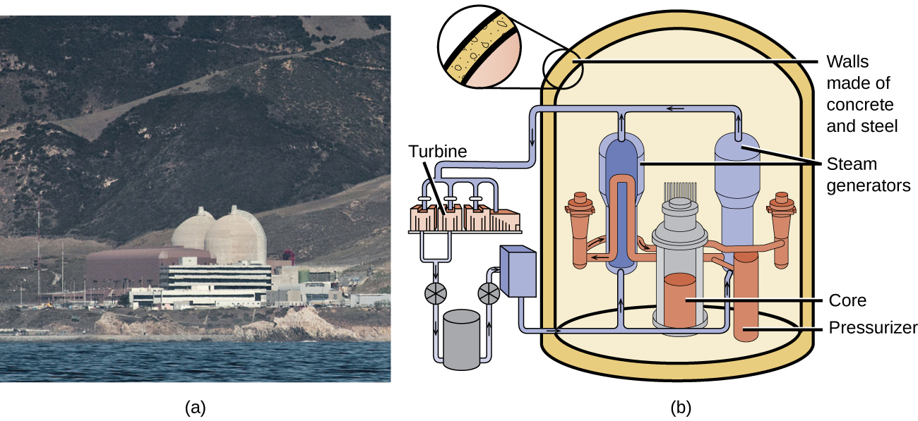 """A photo labeled """"a"""" and a diagram labeled """"b"""" is shown. The photo is of a power plant with two large white domes and many buildings. The diagram shows a cylindrical container with thick walls labeled """"Walls made of concrete and steel"""" and three main components inside. The first of these components is a pair of tall cylinders labeled """"Steam generators"""" that sit to either side of a shorter cylinder labeled """"Core."""" Next to the core is a thin cylinder labeled """"Pressurizer."""" To the left of the outer walls is a set of pistons labeled """"Turbines"""" that sit above a series of other equipment."""