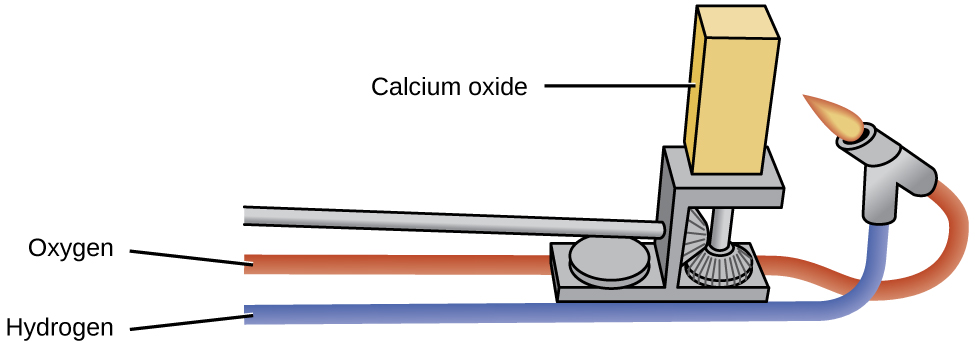 "A diagram shows two tubes labeled, ""Oxygen,"" and, ""Hydrogen,"" that lead to a lit burner. The burner is aimed at a solid block labeled, ""Calcium oxide,"" which rests on a laboratory apparatus."