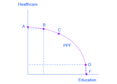 economics and production possibilities curve Definition of production possibility frontier: ppf a curve that compares the trade offs between two goods produced by an economy in order to.
