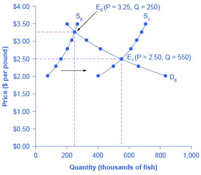 Economics Changes In Equilibrium Price And Quantity The