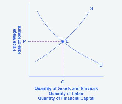 Economics - The Market System as an Efficient Mechanism ...